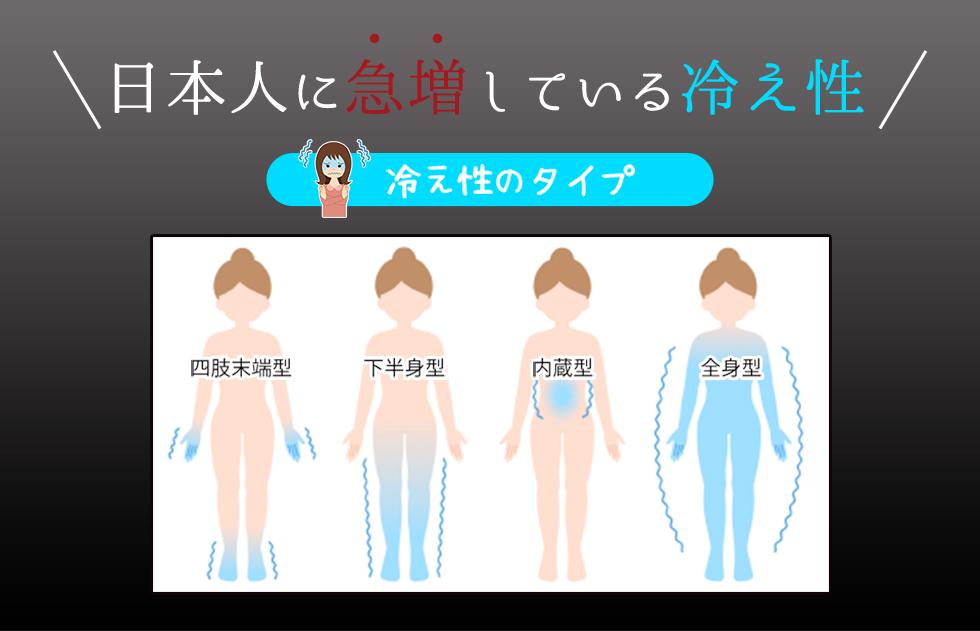日本人に急増している冷え性 冷え性のタイプ 四肢末端型 下半身型 内臓型 全身型