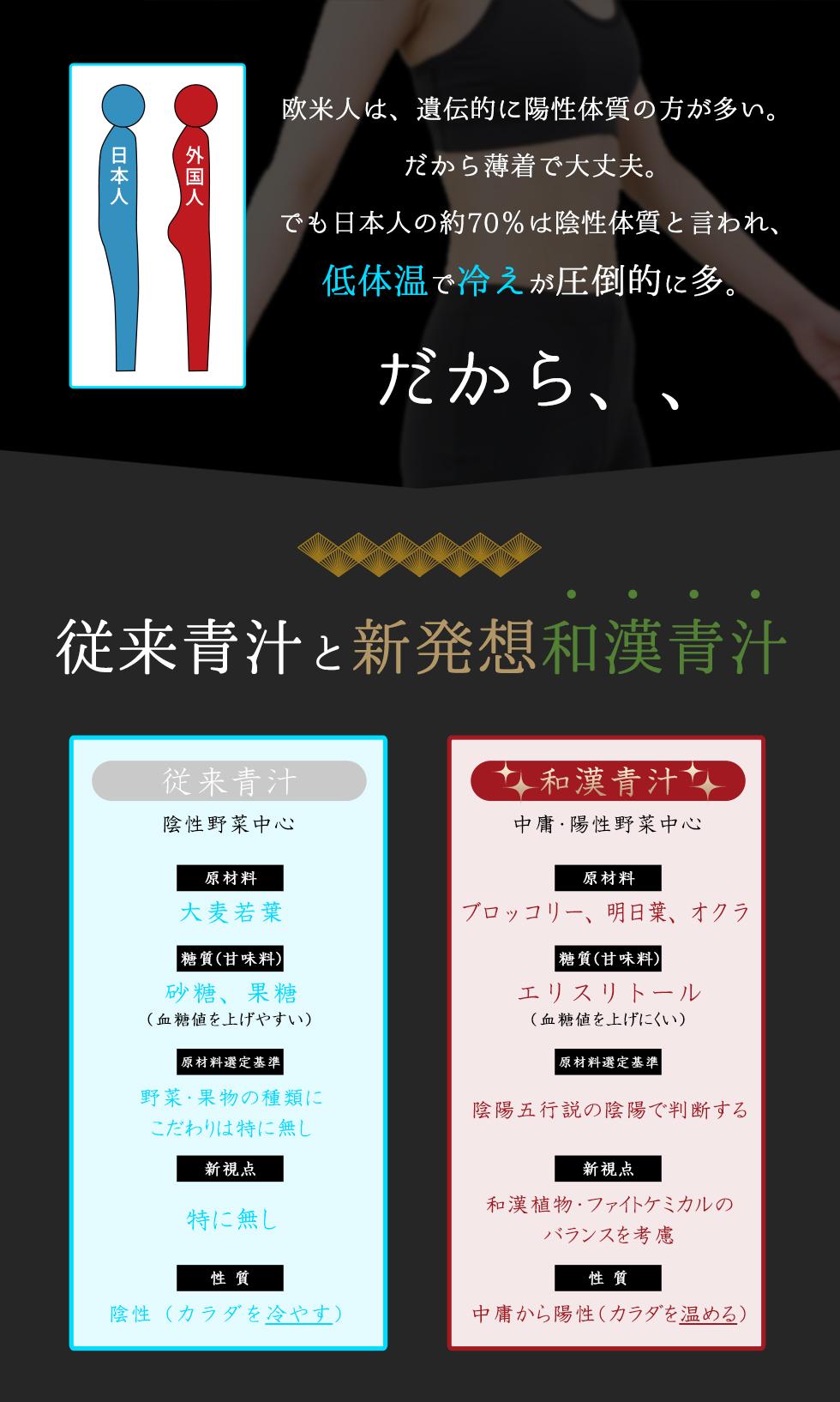 欧米人は、遺伝的に陽性体質が多い、日本人は約70%は陰性体質と言われている。従来青汁と新発想和漢青汁