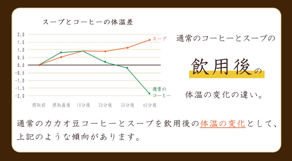 通常のカカオ豆コーヒーとスープを飲用後の温度の変化として上記のような傾向があります。