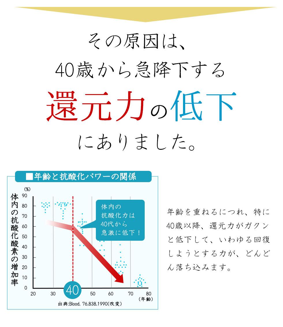 その原因は40歳から急降下する還元力の低下にあります。